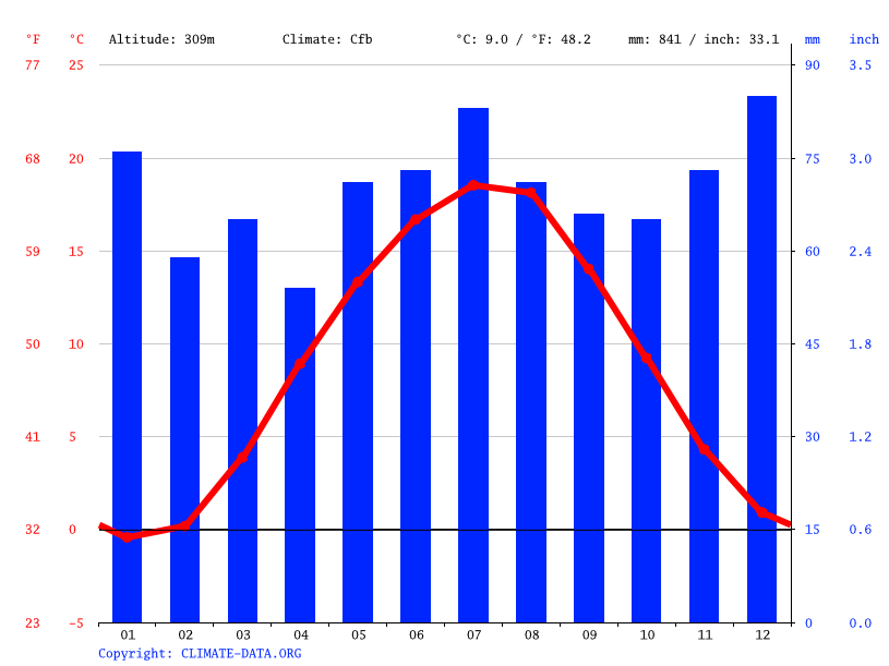 Climate graph // Weather by Month, Coburg