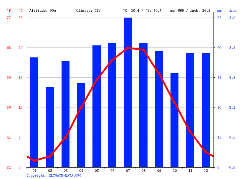 Climate graph // Weather by Month, Bad Düben