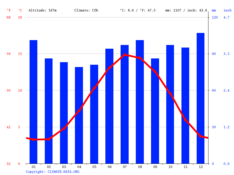 Climate graph // Weather by Month, Littleborough