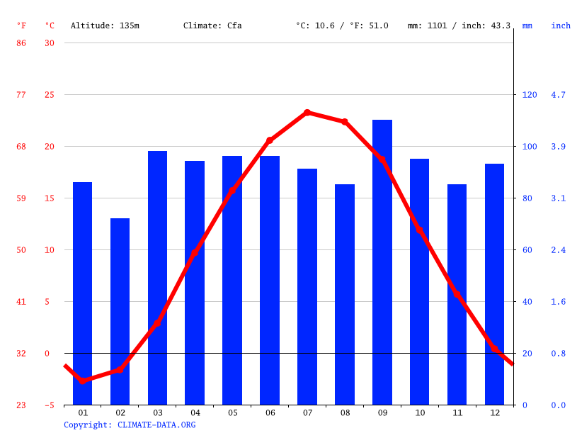 Climate graph // Weather by Month, Sunbury