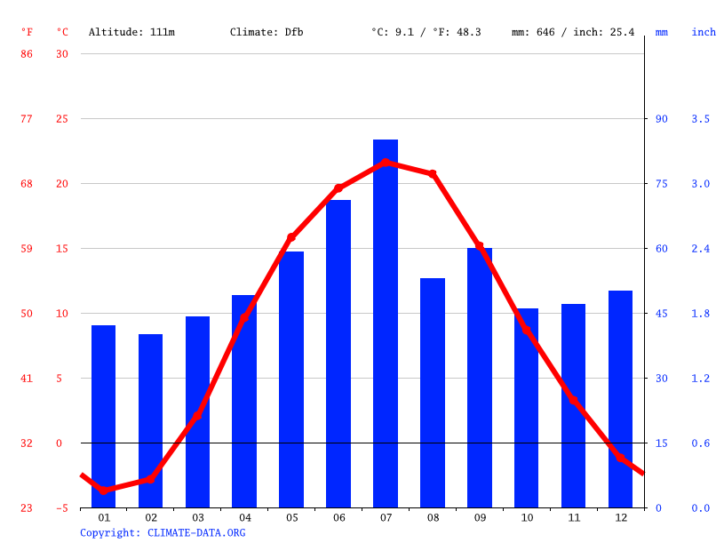 Climate graph // Weather by Month, Boryspil