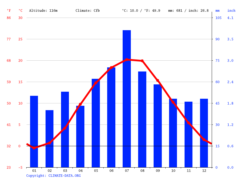 Climate graph // Weather by Month, Baranowice