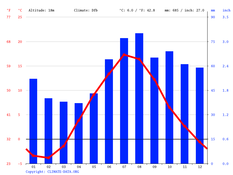 Climate graph // Weather by Month, Eurajoki