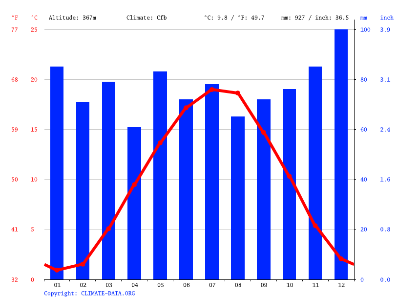 Climate graph // Weather by Month, Wald-Michelbach