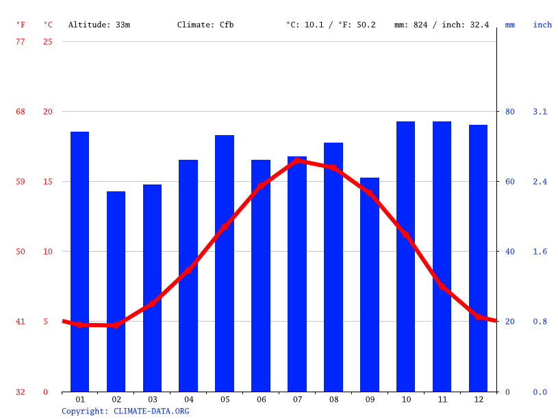 Climate graph // Weather by Month, Keynsham