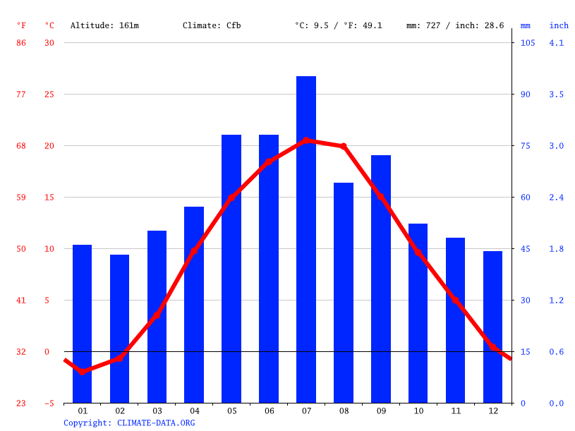Climate graph // Weather by Month, Tarnobrzeg