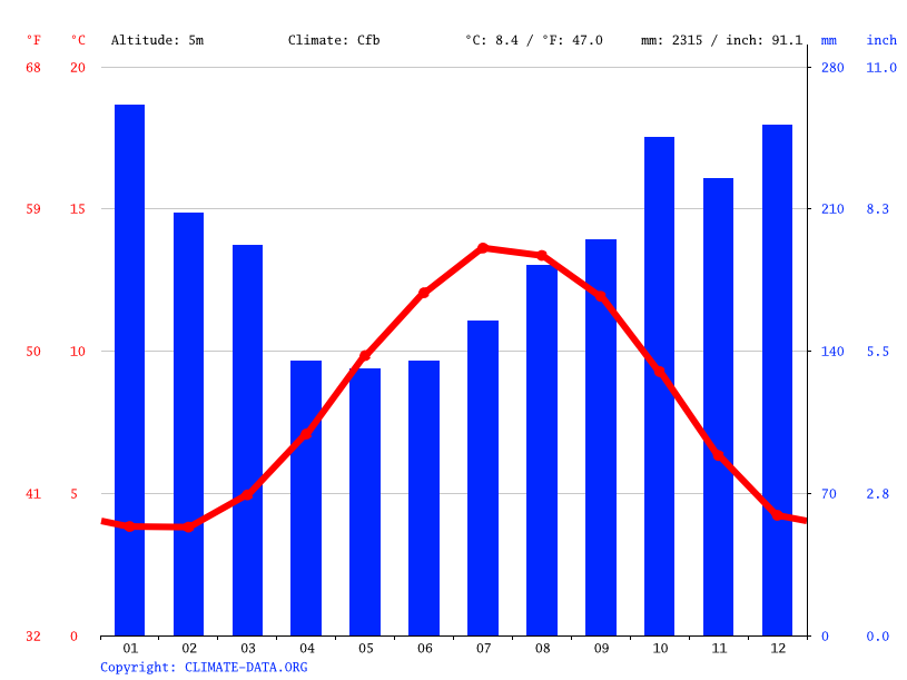 Climate graph // Weather by Month, Oban