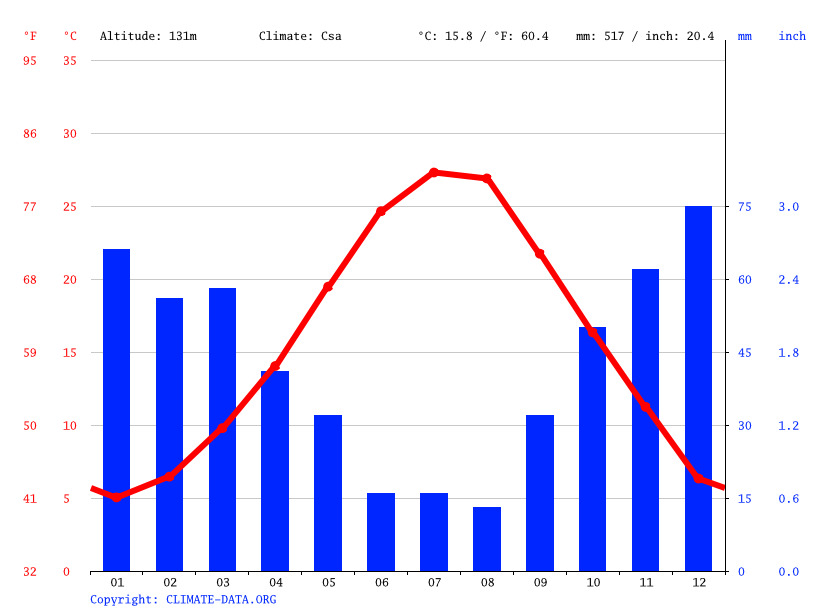 Climate graph // Weather by Month, Eleftheres