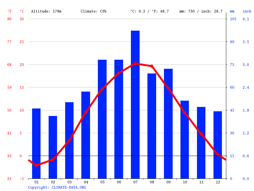 Climate graph // Weather by Month, Sandomierz