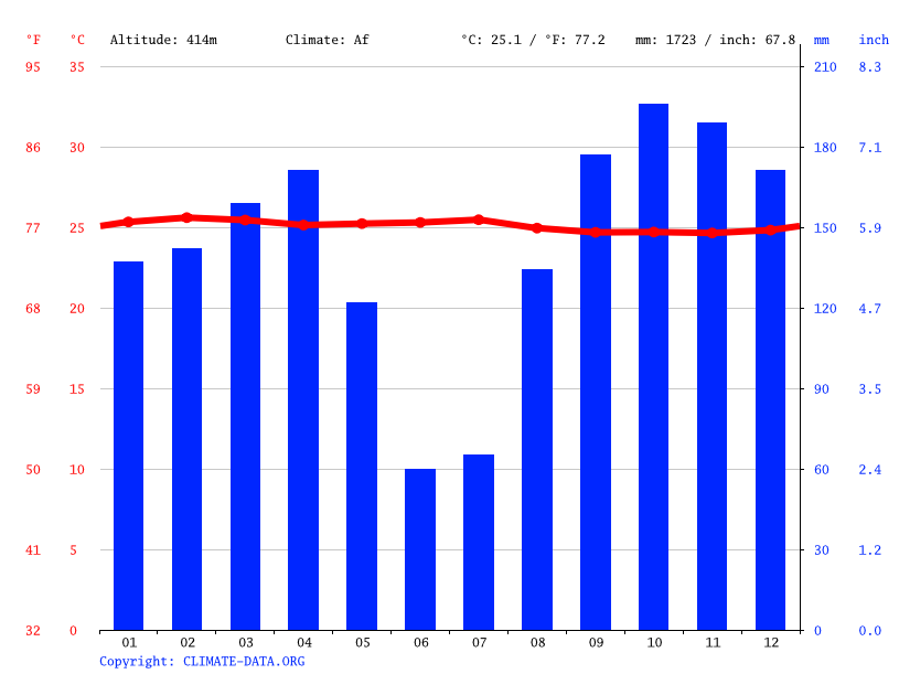 Climate graph // Weather by Month, Ekombe