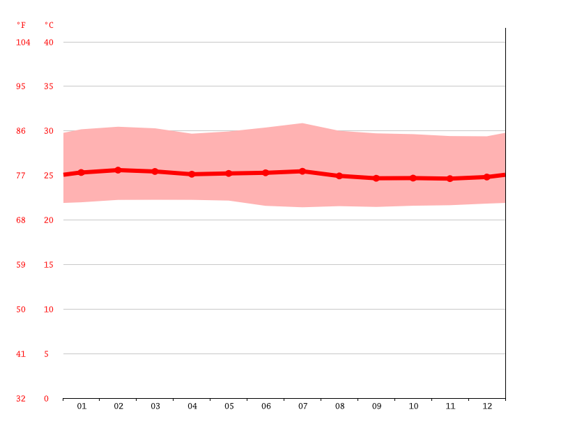 Temperature graph, Ekombe