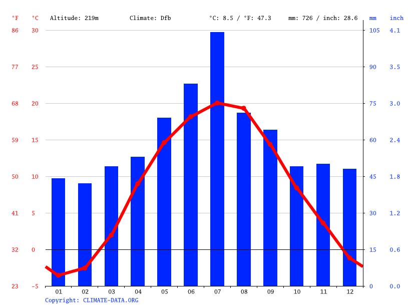 Climate graph // Weather by Month, Hannopil