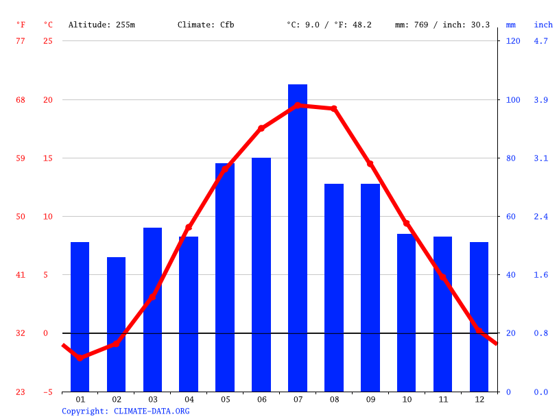Climate graph // Weather by Month, Częstochowa