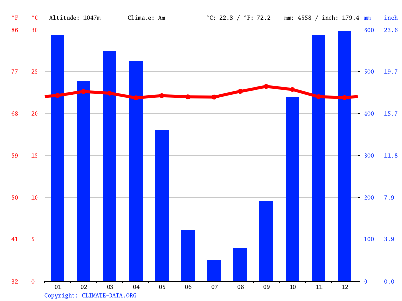 Climate graph // Weather by Month, Buruhukiro