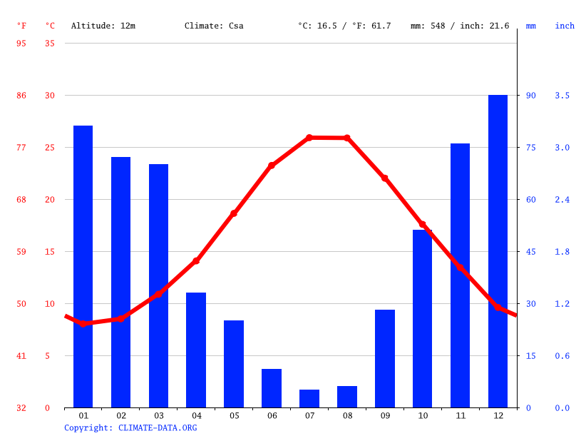 Climate graph // Weather by Month, Συκιά