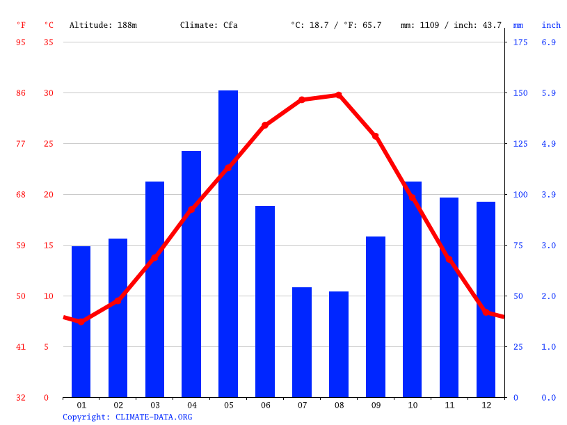 Climate mckinney temperature climate graph climate table