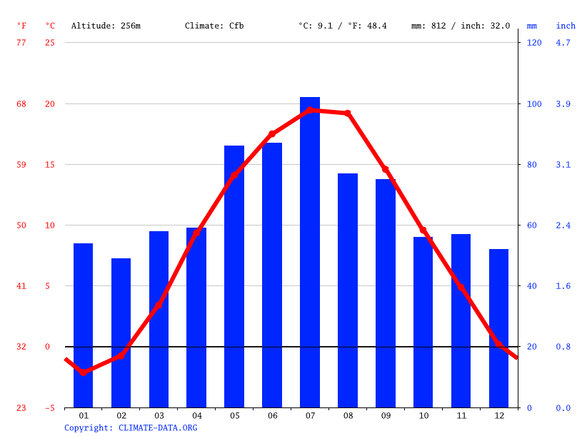 Climate graph // Weather by Month, Będzin