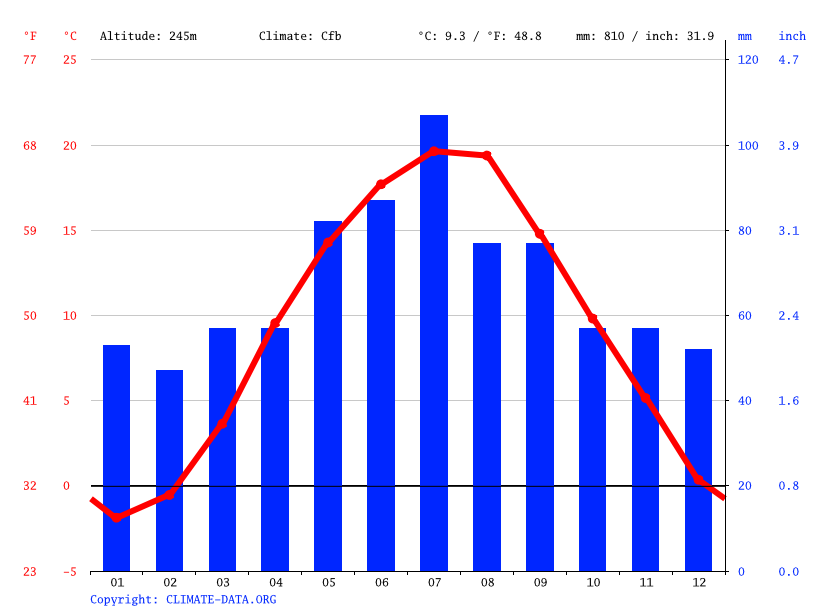 Climate graph // Weather by Month, Zabrze