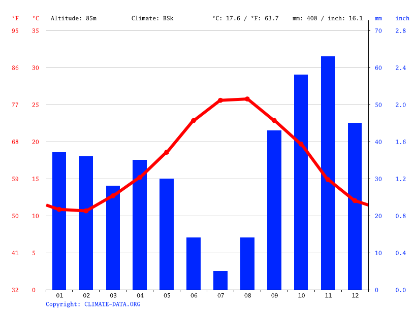 Climograph // Weather by Month, Manacor