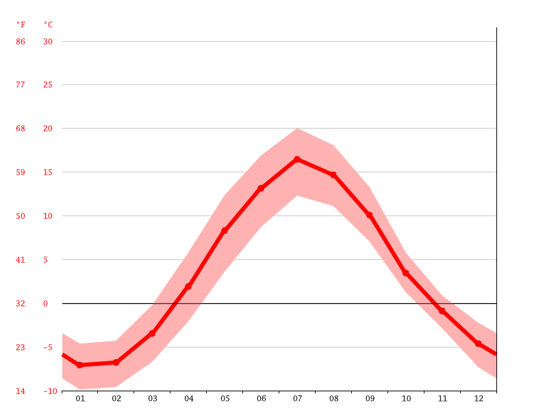 Temperature graph, Norrfors