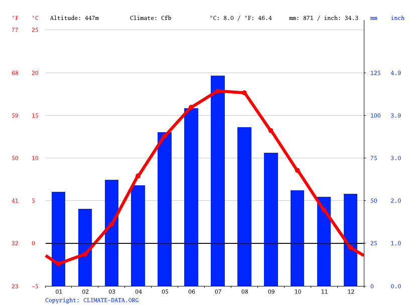 Climograph // Weather by Month, Wałbrzych