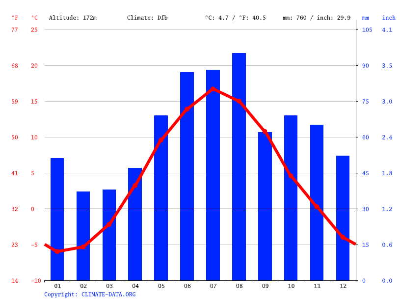 Climate graph // Weather by Month, Orsa