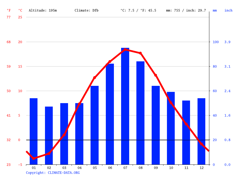 Climate graph // Weather by Month, Przerośl