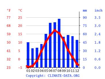 temperatur i borlänge