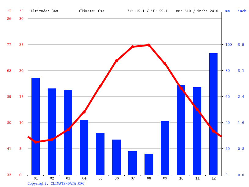 Climate graph // Weather by Month, Bakırköy