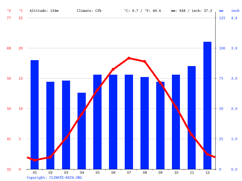 Climate graph // Weather by Month, Trier