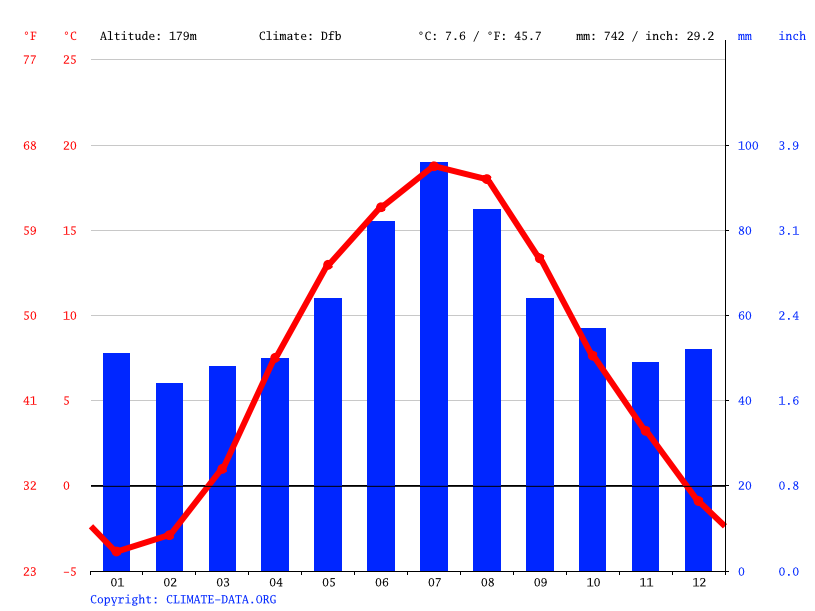 Climate graph // Weather by Month, Bród Stary