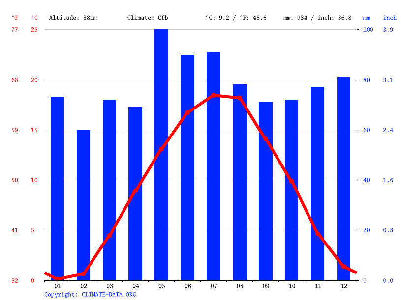 Climate graph // Weather by Month, Reutlingen