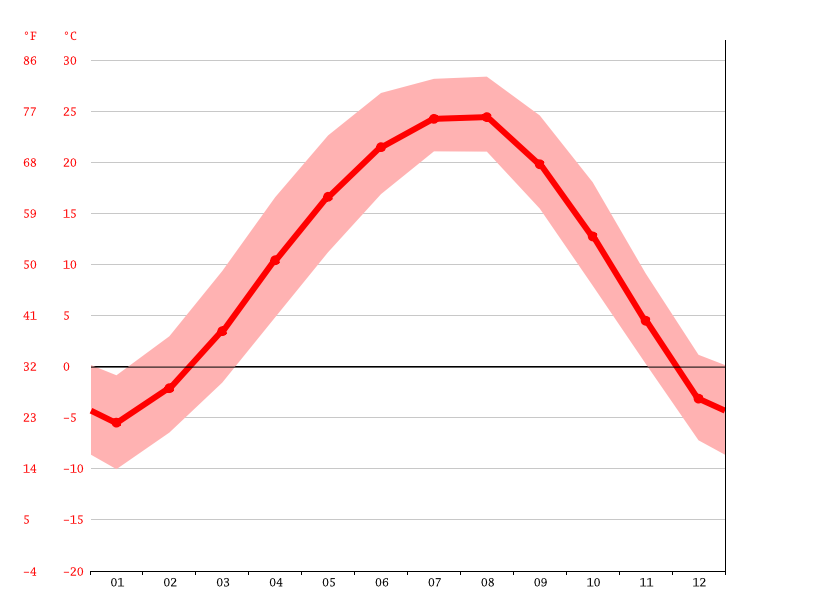 Temperature graph, Pyongyang