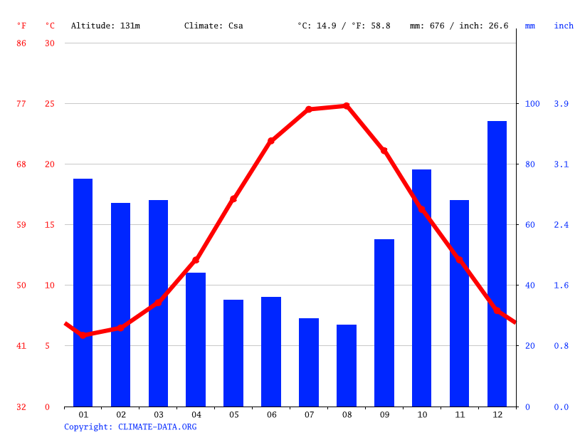 Climate graph // Weather by Month, Bahçeköy