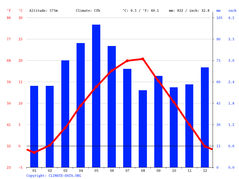 Climate graph // Weather by Month, Leshak