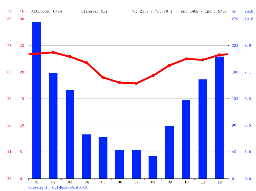 Climate graph // Weather by Month, Campinas