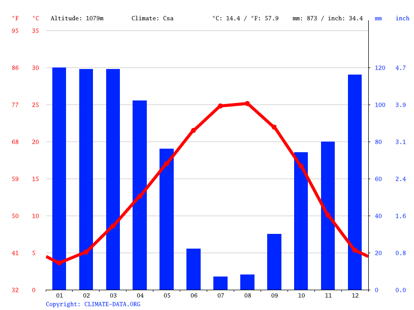 Climate graph // Weather by Month, Oruçgazi