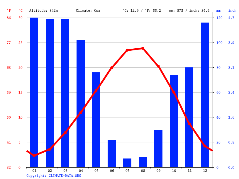 Climate graph // Weather by Month, Çatköy