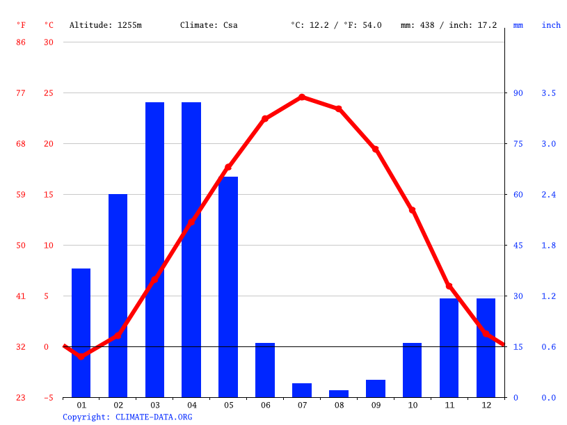 Climate graph // Weather by Month, Hesar Sorkh
