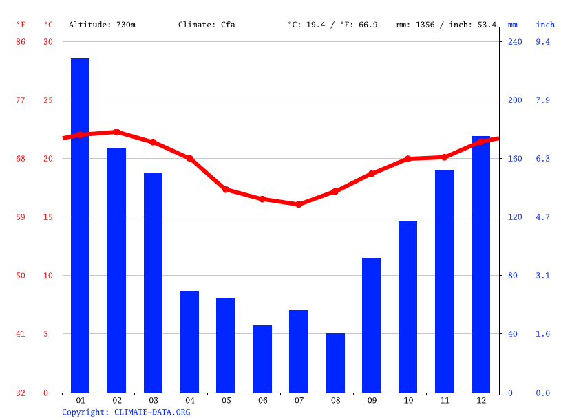Climate graph // Weather by Month, Osasco