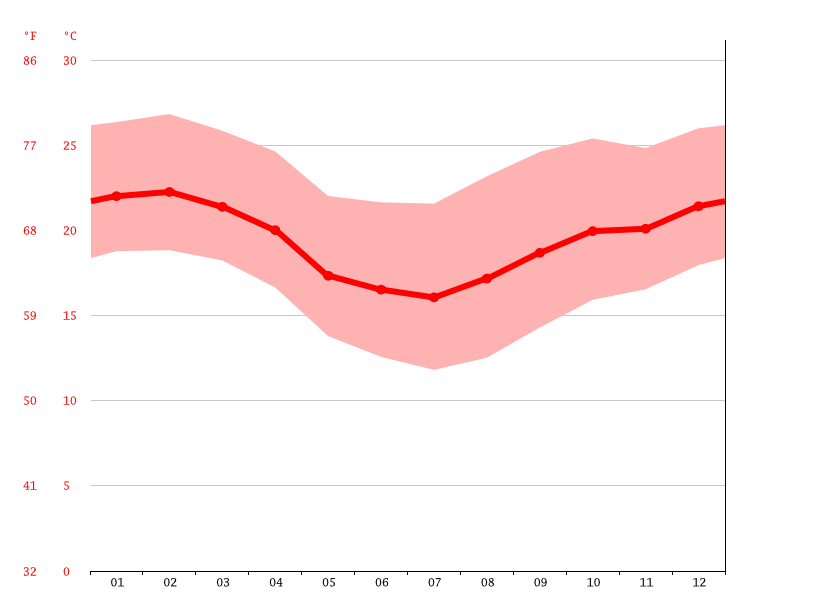 Temperature graph, Osasco