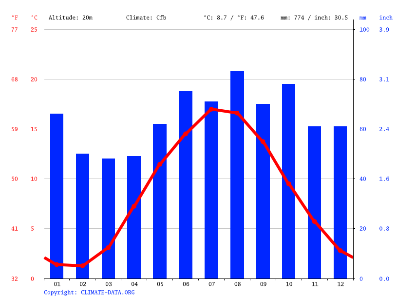 Climate graph // Weather by Month, Støvring