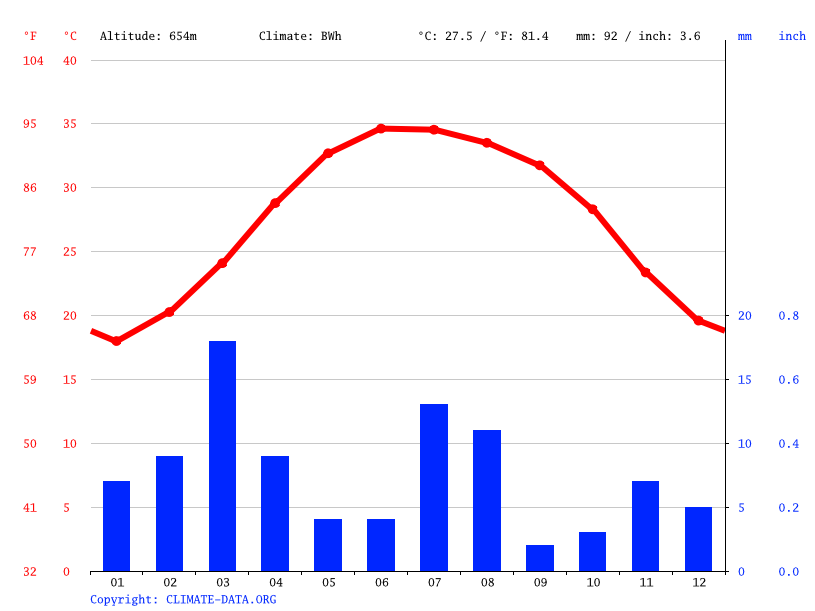 Climate graph // Weather by Month, Al Hamra