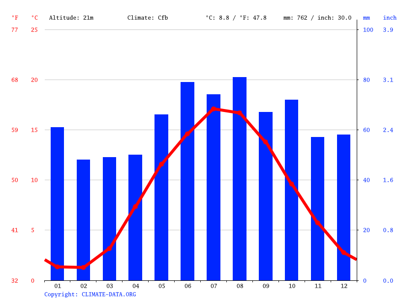 Climate graph // Weather by Month, Randers