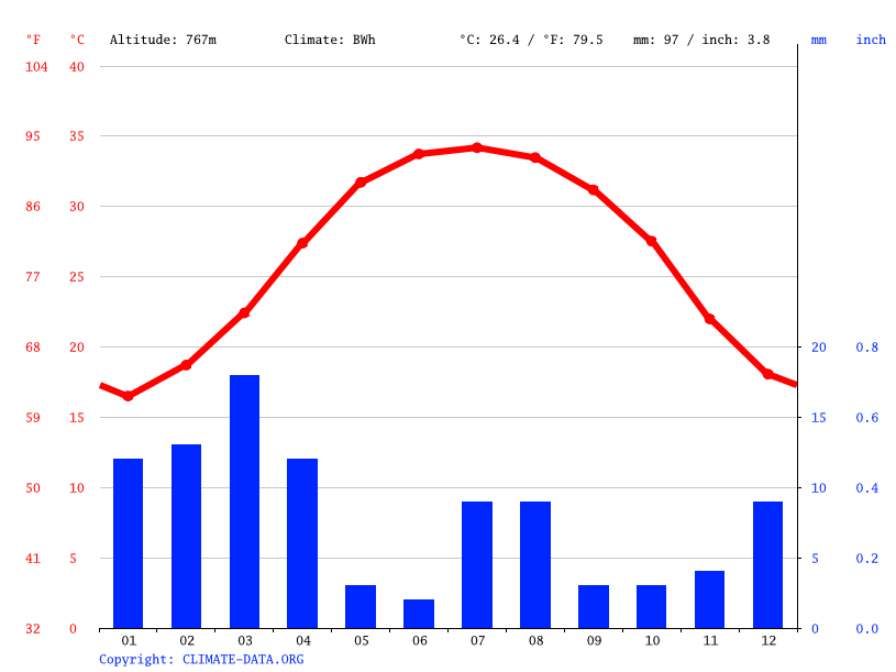 Climate graph // Weather by Month, Najd