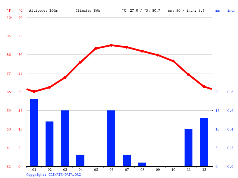 Climate graph // Weather by Month, Al Khiran