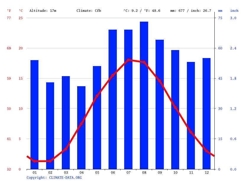 Climate graph // Weather by Month, Næstved