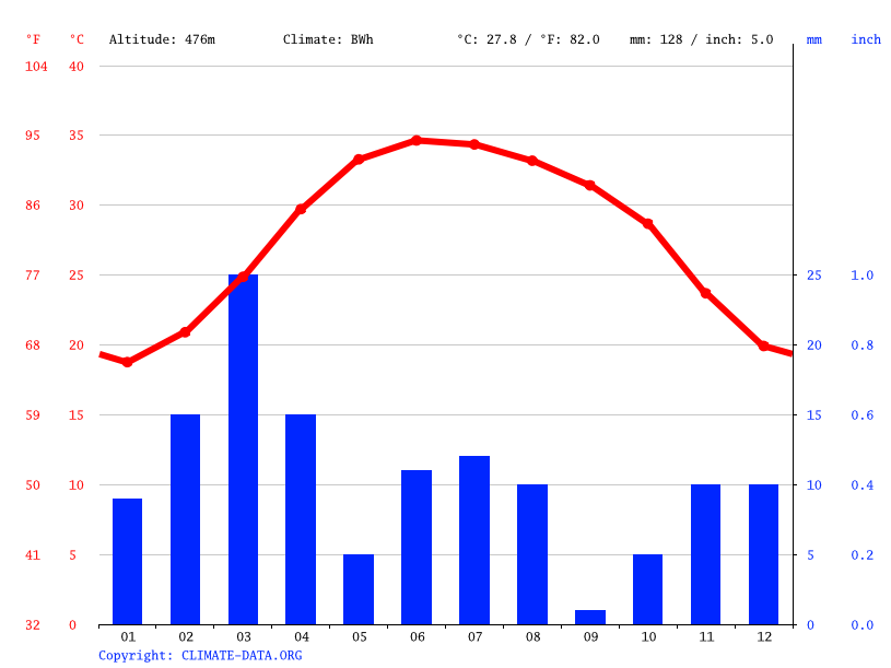 Climate graph // Weather by Month, Sumut