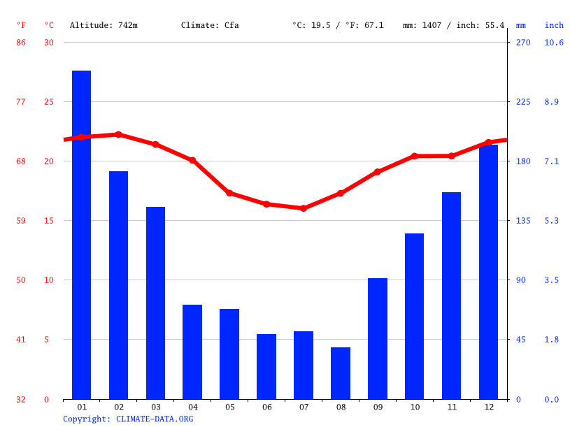 Climate graph // Weather by Month, Jundiaí