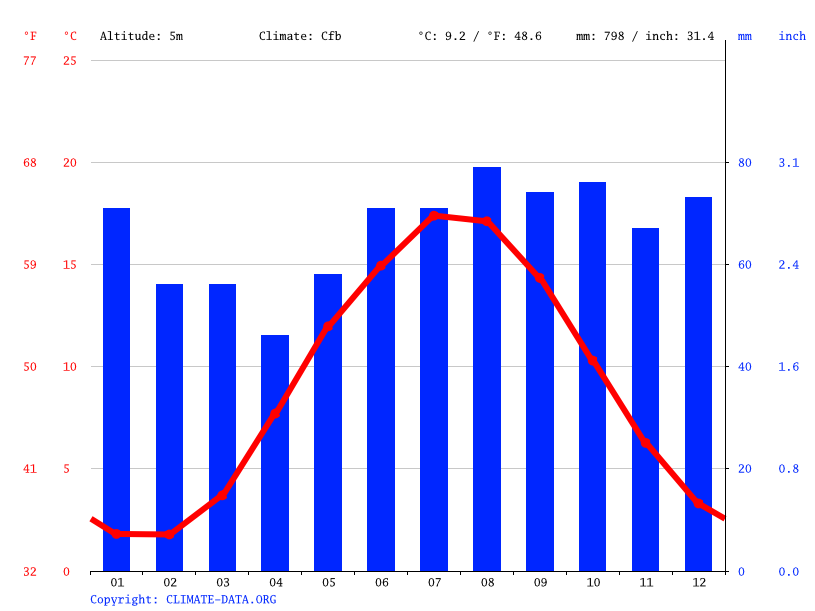 Climate graph // Weather by Month, Haderslev